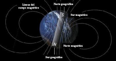 Inversión de los polos Magnéticos de la Tierra